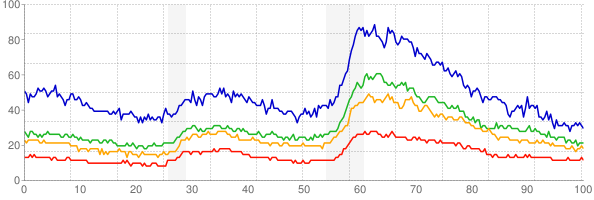Chart of the unemployment rate by education level